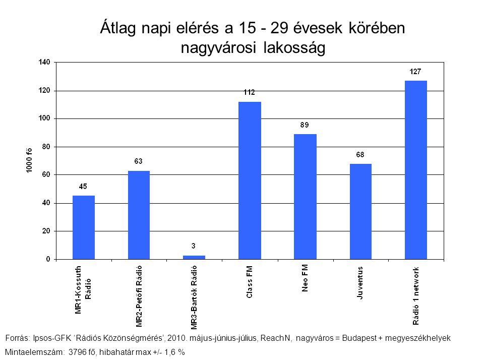 Átlag napi elérés a 15 - 29 évesek körében nagyvárosi lakosság Forrás: Ipsos-GFK 'Rádiós Közönségmérés', 2010.