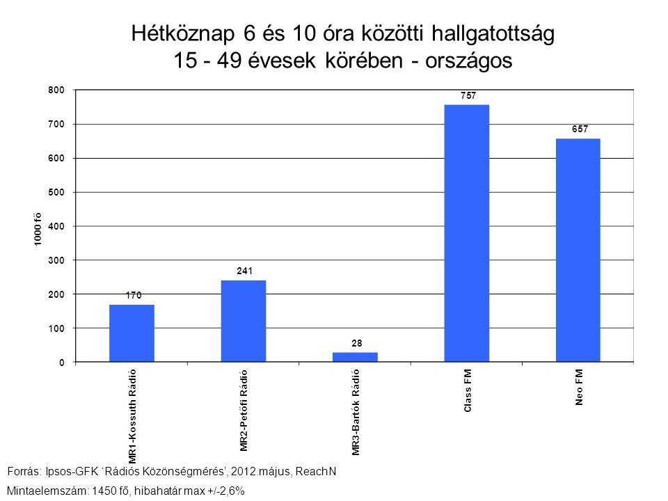 Hétköznap 6 és 10 óra közötti hallgatottság 15 - 49 évesek körében - országos Forrás: Ipsos-GFK 'Rádiós Közönségmérés', 2012.május, ReachN Mintaelemszám: 1450 fő, hibahatár max +/-2,6%