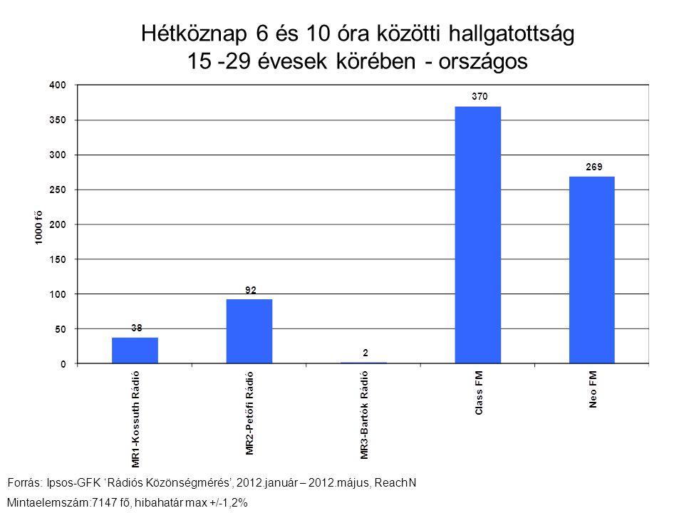 Hétköznap 6 és 10 óra közötti hallgatottság 15 -29 évesek körében - országos Forrás: Ipsos-GFK 'Rádiós Közönségmérés', 2012.január – 2012.május, ReachN Mintaelemszám:7147 fő, hibahatár max +/-1,2%