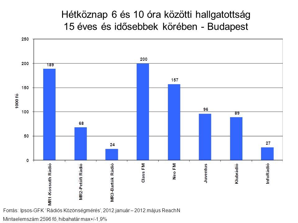 Hétköznap 6 és 10 óra közötti hallgatottság 15 éves és idősebbek körében - Budapest Forrás: Ipsos-GFK 'Rádiós Közönségmérés', 2012.január – 2012.május ReachN Mintaelemszám:2596 fő, hibahatár max+/-1,9%