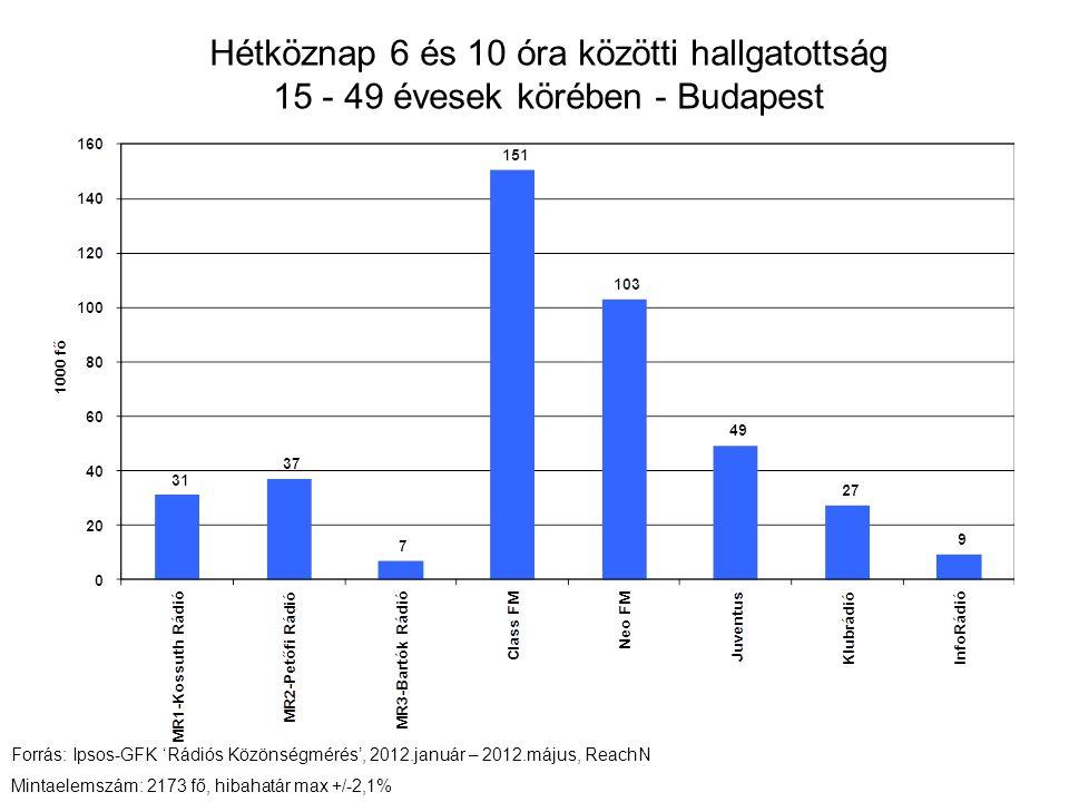 Hétköznap 6 és 10 óra közötti hallgatottság 15 - 49 évesek körében - Budapest Forrás: Ipsos-GFK 'Rádiós Közönségmérés', 2012.január – 2012.május, ReachN Mintaelemszám: 2173 fő, hibahatár max +/-2,1%
