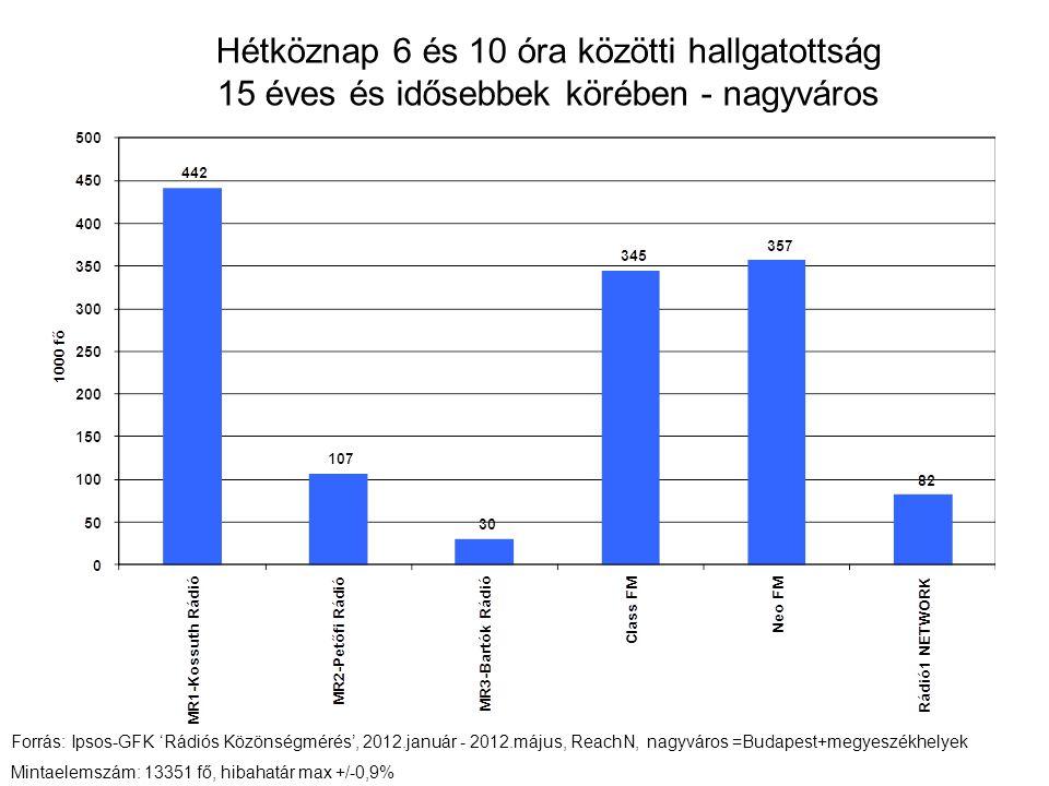 Hétköznap 6 és 10 óra közötti hallgatottság 15 éves és idősebbek körében - nagyváros Forrás: Ipsos-GFK 'Rádiós Közönségmérés', 2012.január - 2012.május, ReachN, nagyváros =Budapest+megyeszékhelyek Mintaelemszám: 13351 fő, hibahatár max +/-0,9%