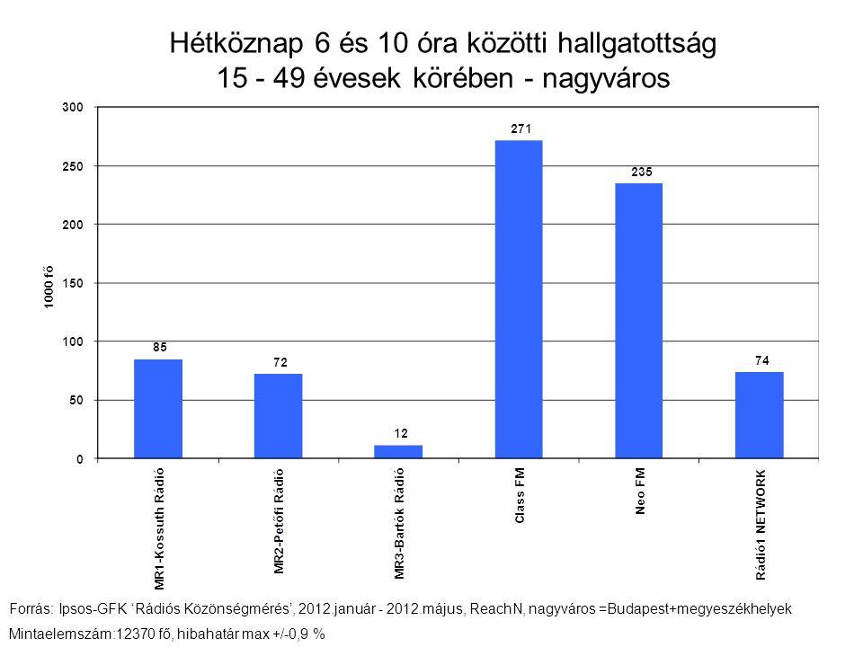 Hétköznap 6 és 10 óra közötti hallgatottság 15 - 49 évesek körében - nagyváros Forrás: Ipsos-GFK 'Rádiós Közönségmérés', 2012.január - 2012.május, ReachN, nagyváros =Budapest+megyeszékhelyek Mintaelemszám:12370 fő, hibahatár max +/-0,9 %