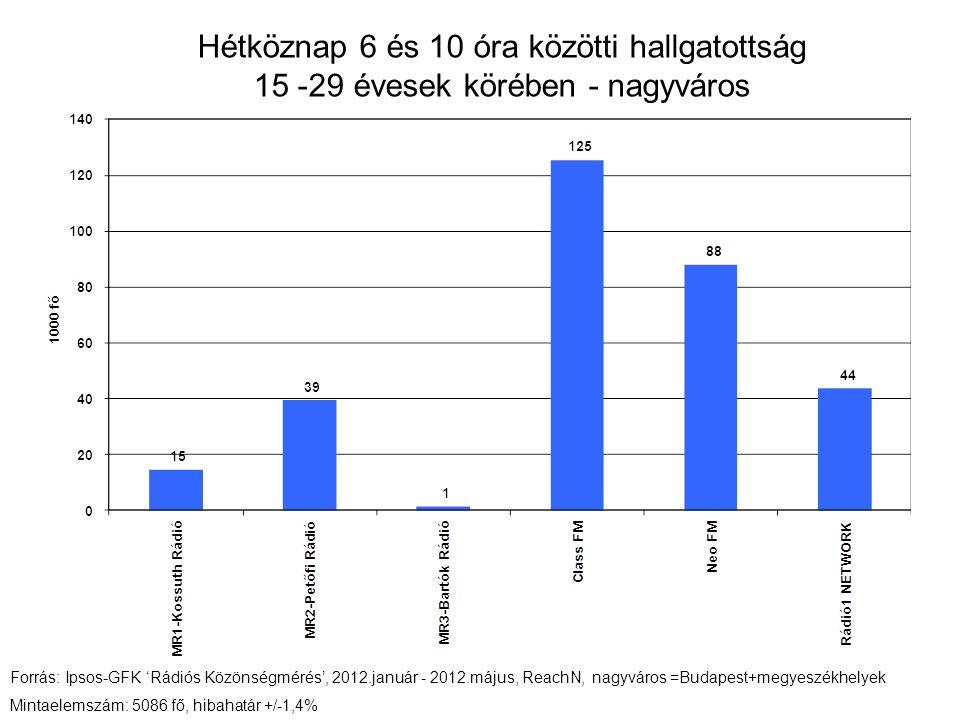 Hétköznap 6 és 10 óra közötti hallgatottság 15 -29 évesek körében - nagyváros Forrás: Ipsos-GFK 'Rádiós Közönségmérés', 2012.január - 2012.május, ReachN, nagyváros =Budapest+megyeszékhelyek Mintaelemszám: 5086 fő, hibahatár +/-1,4%