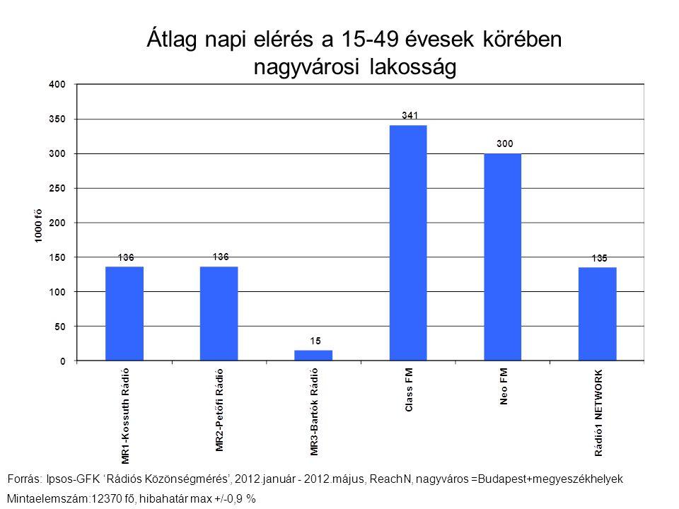 Átlag napi elérés a 15-49 évesek körében nagyvárosi lakosság Forrás: Ipsos-GFK 'Rádiós Közönségmérés', 2012.január - 2012.május, ReachN, nagyváros =Budapest+megyeszékhelyek Mintaelemszám:12370 fő, hibahatár max +/-0,9 %