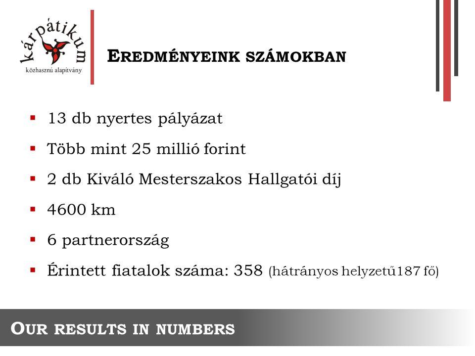  13 db nyertes pályázat  Több mint 25 millió forint  2 db Kiváló Mesterszakos Hallgatói díj  4600 km  6 partnerország  Érintett fiatalok száma: 358 (hátrányos helyzetű187 fő) E REDMÉNYEINK SZÁMOKBAN O UR RESULTS IN NUMBERS
