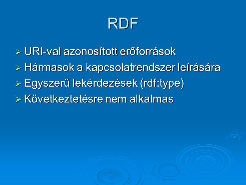 RDF  URI-val azonosított erőforrások  Hármasok a kapcsolatrendszer leírására  Egyszerű lekérdezések (rdf:type)  Következtetésre nem alkalmas