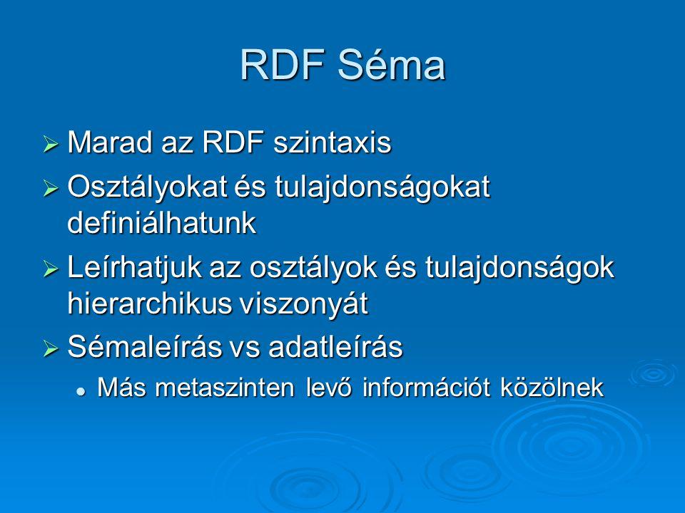 RDF Séma  Marad az RDF szintaxis  Osztályokat és tulajdonságokat definiálhatunk  Leírhatjuk az osztályok és tulajdonságok hierarchikus viszonyát  Sémaleírás vs adatleírás Más metaszinten levő információt közölnek Más metaszinten levő információt közölnek