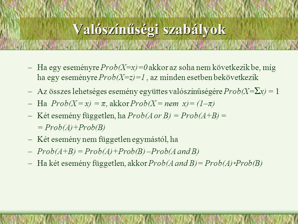 Valószínűségi szabályok –Ha egy eseményre Prob(X=x)=0 akkor az soha nem következik be, míg ha egy eseményre Prob(X=z)=1, az minden esetben bekövetkezi