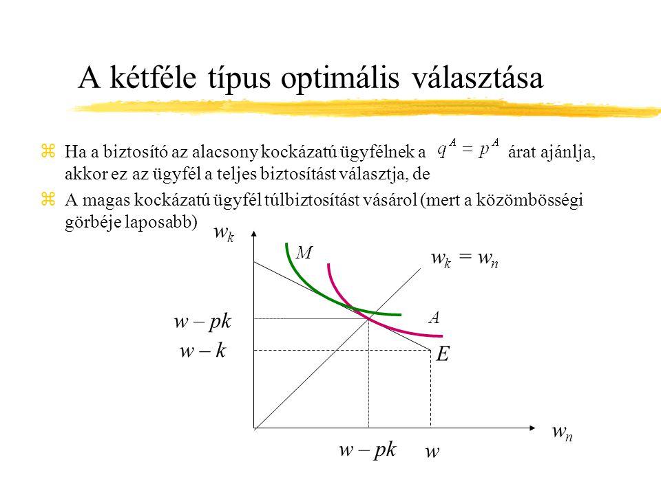 A kétféle típus optimális választása zHa a biztosító az alacsony kockázatú ügyfélnek a árat ajánlja, akkor ez az ügyfél a teljes biztosítást választja, de zA magas kockázatú ügyfél túlbiztosítást vásárol (mert a közömbösségi görbéje laposabb) wkwk w – k wnwn E A w w – pk w k = w n M