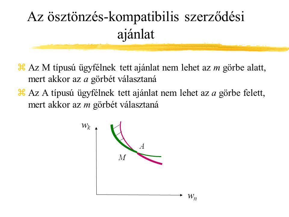 Az ösztönzés-kompatibilis szerződési ajánlat zAz M típusú ügyfélnek tett ajánlat nem lehet az m görbe alatt, mert akkor az a görbét választaná zAz A típusú ügyfélnek tett ajánlat nem lehet az a görbe felett, mert akkor az m görbét választaná wkwk wnwn A M
