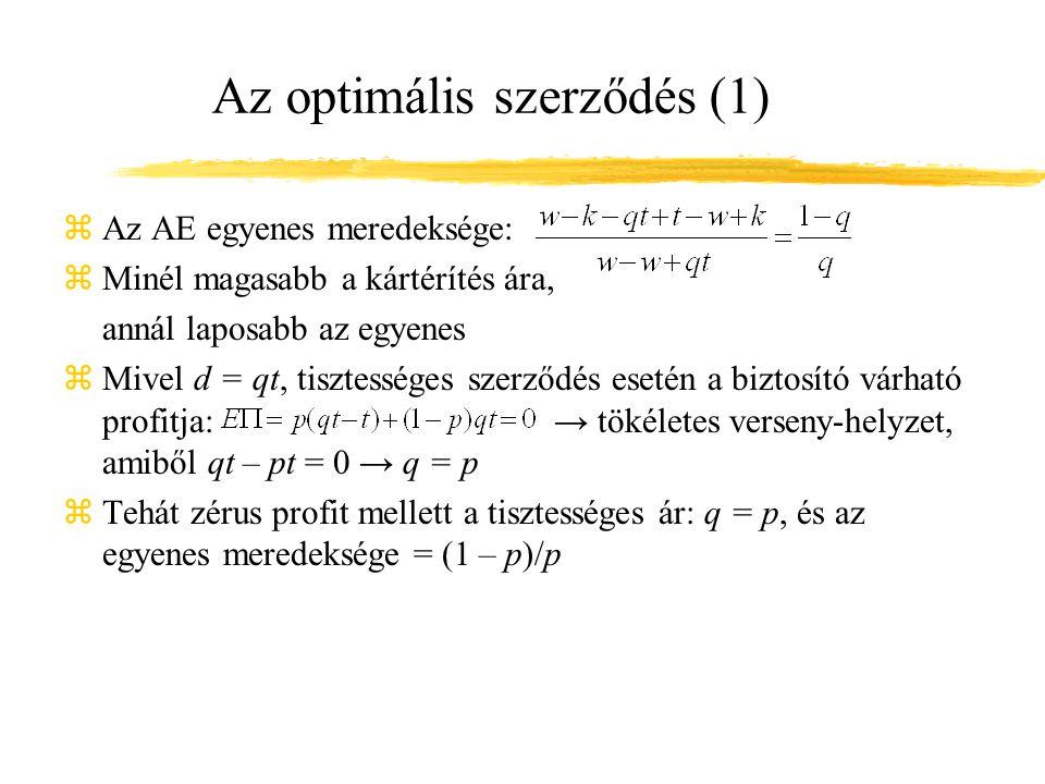 Az optimális szerződés (1) zAz AE egyenes meredeksége: zMinél magasabb a kártérítés ára, annál laposabb az egyenes zMivel d = qt, tisztességes szerződés esetén a biztosító várható profitja: → tökéletes verseny-helyzet, amiből qt – pt = 0 → q = p zTehát zérus profit mellett a tisztességes ár: q = p, és az egyenes meredeksége = (1 – p)/p