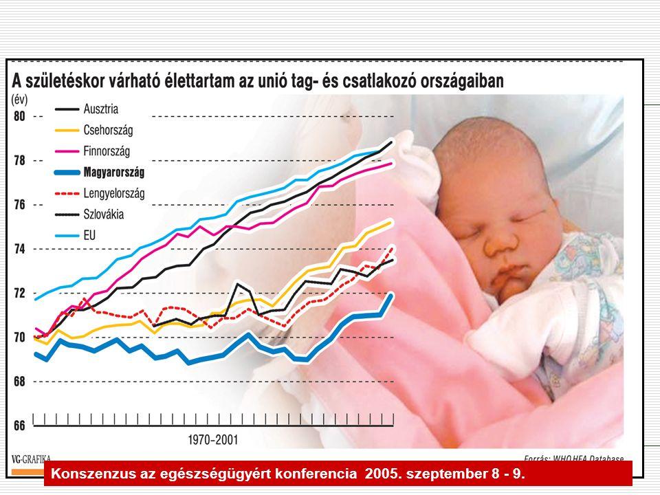 Kiemelt halálokok Forrás: Eü.Miniszt. Konszenzus az egészségügyért konferencia 2005.