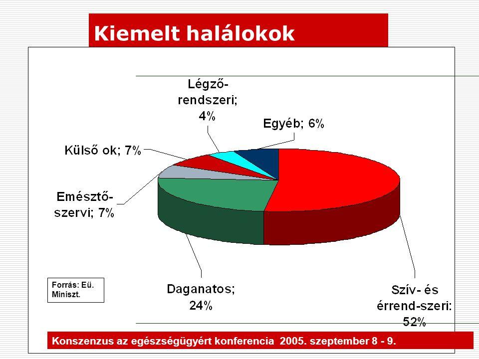 Kiemelt halálokok Forrás: Eü. Miniszt. Konszenzus az egészségügyért konferencia 2005.