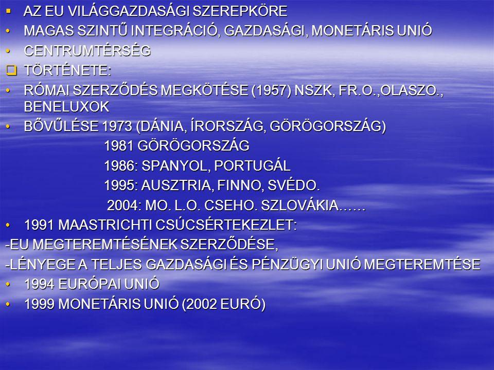  AZ EU VILÁGGAZDASÁGI SZEREPKÖRE MAGAS SZINTŰ INTEGRÁCIÓ, GAZDASÁGI, MONETÁRIS UNIÓMAGAS SZINTŰ INTEGRÁCIÓ, GAZDASÁGI, MONETÁRIS UNIÓ CENTRUMTÉRSÉGCE