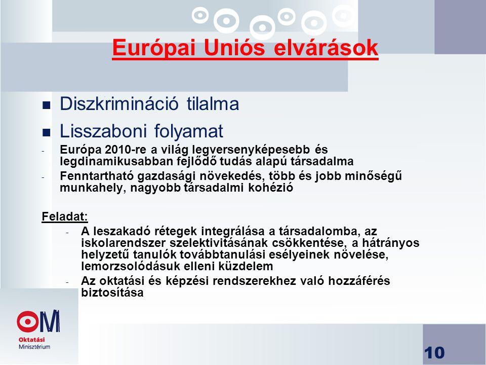 10 Európai Uniós elvárások n Diszkrimináció tilalma n Lisszaboni folyamat - Európa 2010-re a világ legversenyképesebb és legdinamikusabban fejlődő tudás alapú társadalma - Fenntartható gazdasági növekedés, több és jobb minőségű munkahely, nagyobb társadalmi kohézió Feladat: - A leszakadó rétegek integrálása a társadalomba, az iskolarendszer szelektivitásának csökkentése, a hátrányos helyzetű tanulók továbbtanulási esélyeinek növelése, lemorzsolódásuk elleni küzdelem - Az oktatási és képzési rendszerekhez való hozzáférés biztosítása