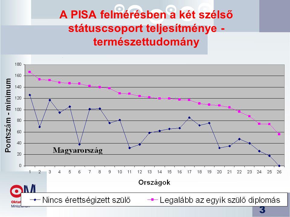 3 A PISA felmérésben a két szélső státuscsoport teljesítménye - természettudomány