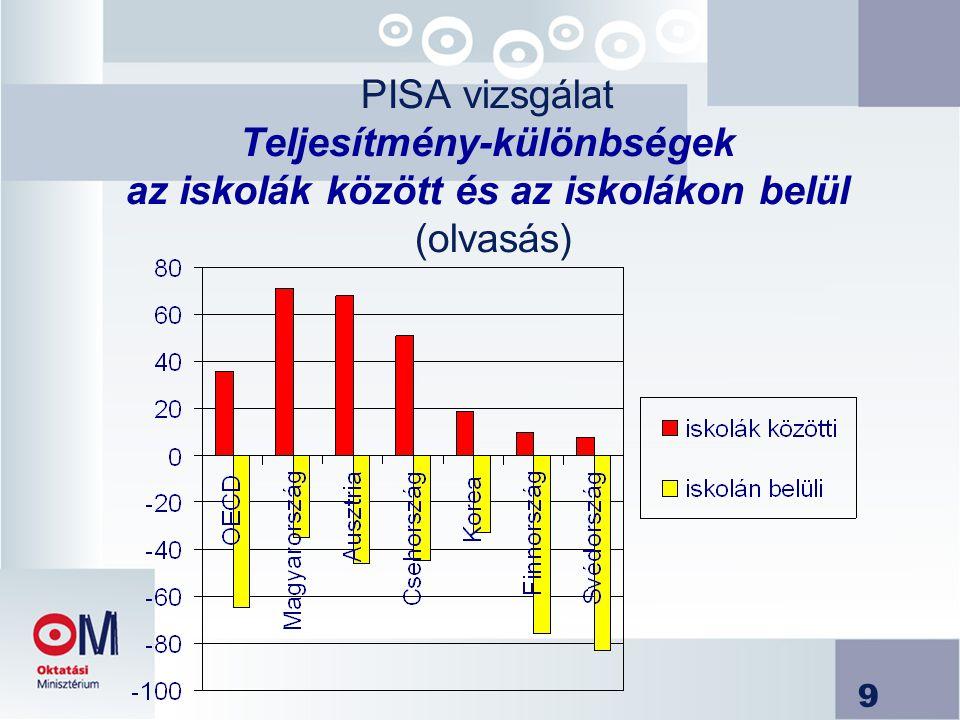 9 PISA vizsgálat Teljesítmény-különbségek az iskolák között és az iskolákon belül (olvasás)