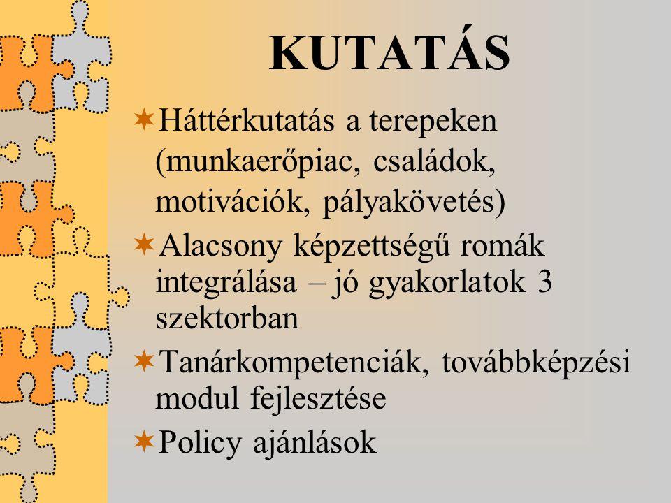 KUTATÁS  Háttérkutatás a terepeken (munkaerőpiac, családok, motivációk, pályakövetés)  Alacsony képzettségű romák integrálása – jó gyakorlatok 3 sze