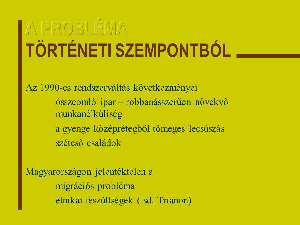 Az 1990-es rendszerváltás következményei összeomló ipar – robbanásszerűen növekvő munkanélküliség a gyenge középrétegből tömeges lecsúszás széteső családok Magyarországon jelentéktelen a migrációs probléma etnikai feszültségek (lsd.