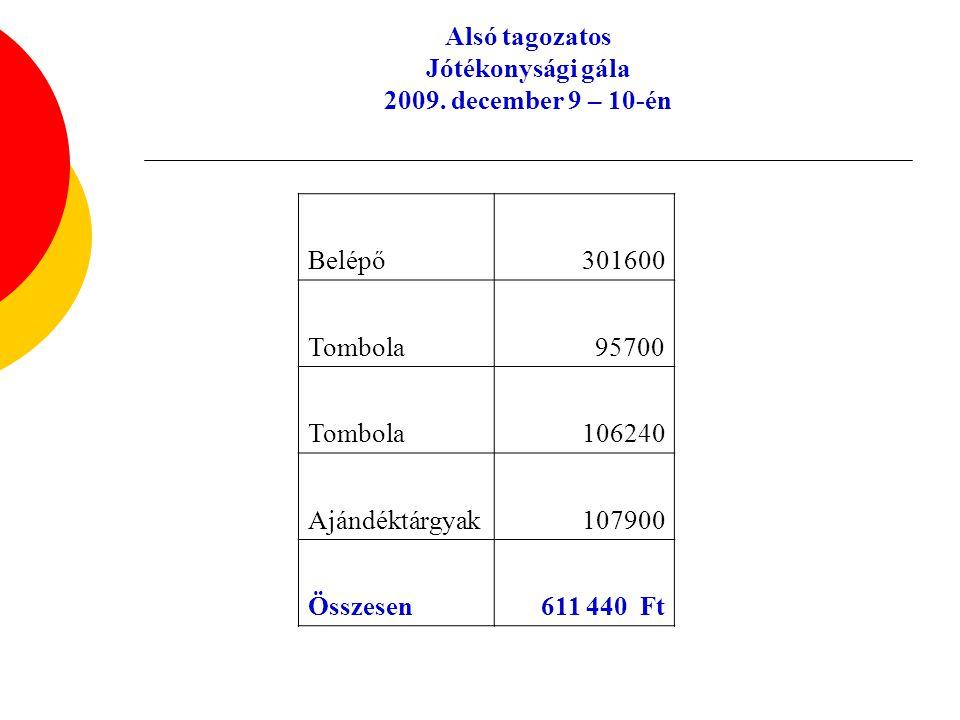 Visszaforgatható bevétel: 551 440 Ft A bevétel 4 részre osztása: o ¼ rész rászoruló tanulók 137 000 Ft o ¼ Gépállomás 67 000 Ft o ¼ Sury 100 000 Ft o ¼ Kollégium 178 000 Ft 4.