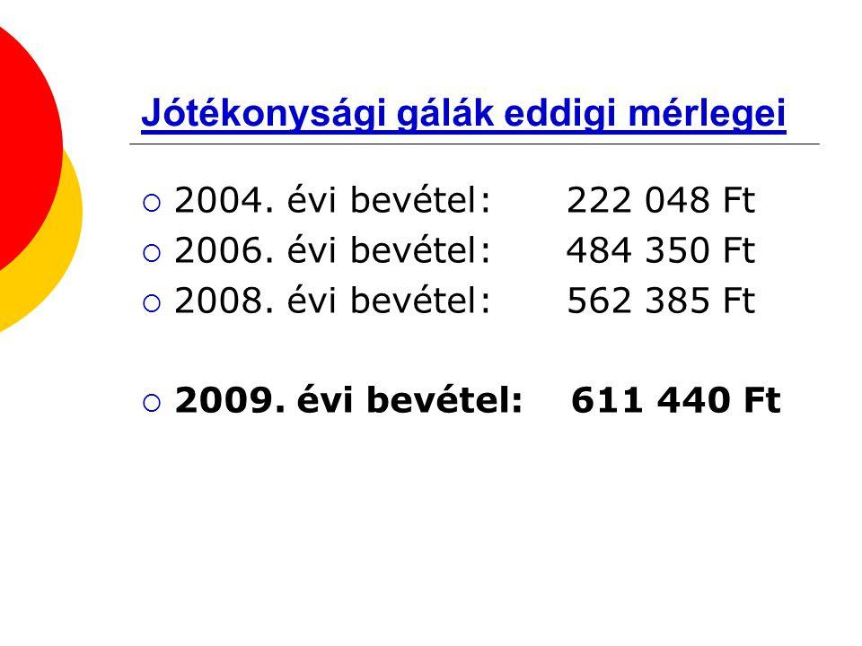 Jótékonysági gálák eddigi mérlegei  2004. évi bevétel: 222 048 Ft  2006.