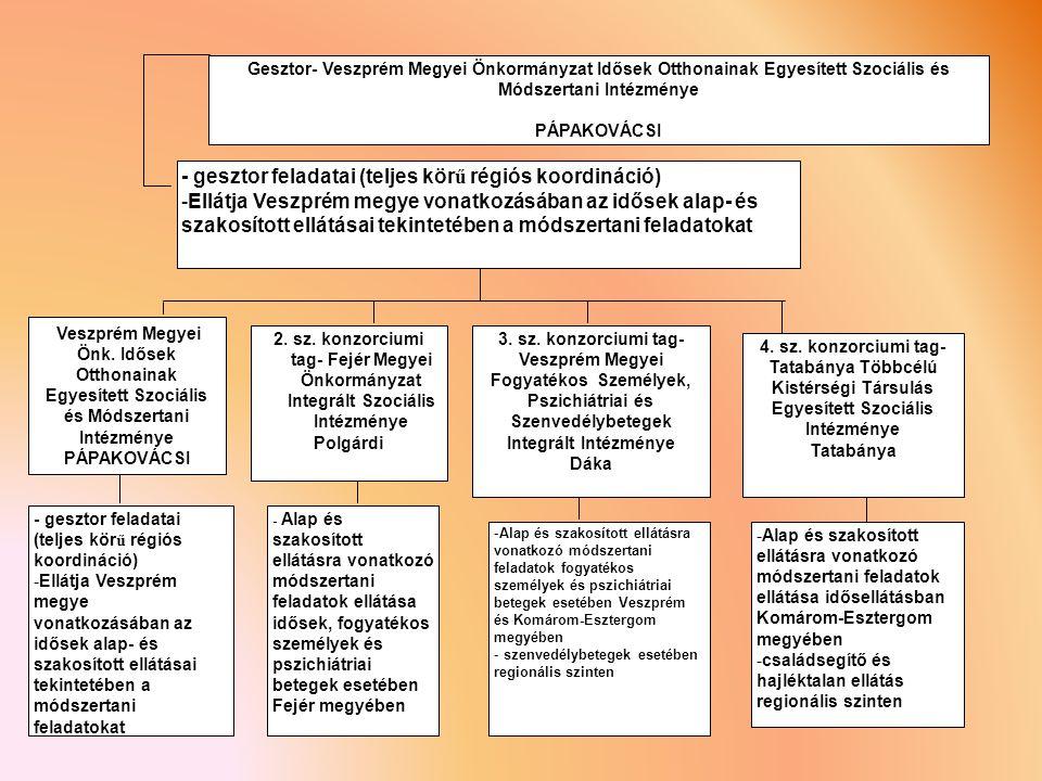 - gesztor feladatai (teljes kör ű régiós koordináció) -Ellátja Veszprém megye vonatkozásában az idősek alap- és szakosított ellátásai tekintetében a módszertani feladatokat Gesztor- Veszprém Megyei Önkormányzat Idősek Otthonainak Egyesített Szociális és Módszertani Intézménye PÁPAKOVÁCSI - Alap és szakosított ellátásra vonatkozó módszertani feladatok ellátása idősek, fogyatékos személyek és pszichiátriai betegek esetében Fejér megyében -Alap és szakosított ellátásra vonatkozó módszertani feladatok fogyatékos személyek és pszichiátriai betegek esetében Veszprém és Komárom-Esztergom megyében - szenvedélybetegek esetében regionális szinten 4.