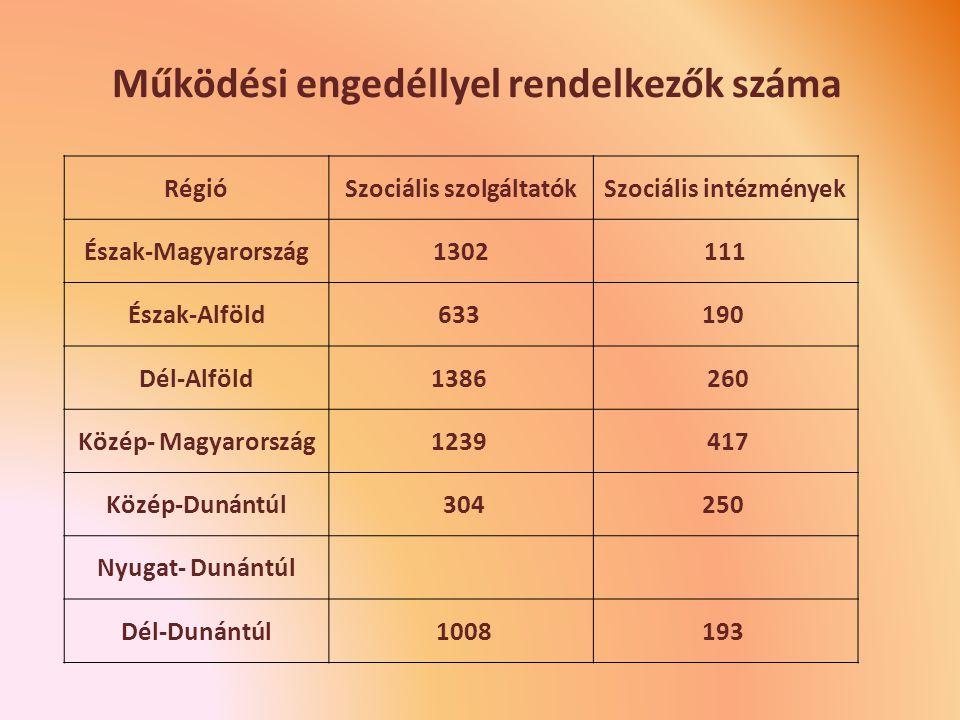 Működési engedéllyel rendelkezők száma RégióSzociális szolgáltatókSzociális intézmények Észak-Magyarország1302111 Észak-Alföld633 190 Dél-Alföld1386 260 Közép- Magyarország1239 417 Közép-Dunántúl 304250 Nyugat- Dunántúl Dél-Dunántúl 1008193