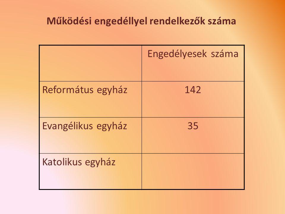 Engedélyesek száma Református egyház142 Evangélikus egyház35 Katolikus egyház Működési engedéllyel rendelkezők száma