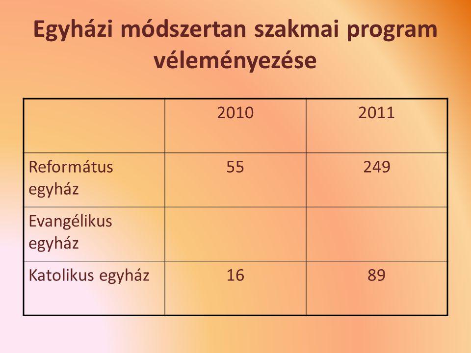 Egyházi módszertan szakmai program véleményezése 20102011 Református egyház 55249 Evangélikus egyház Katolikus egyház1689