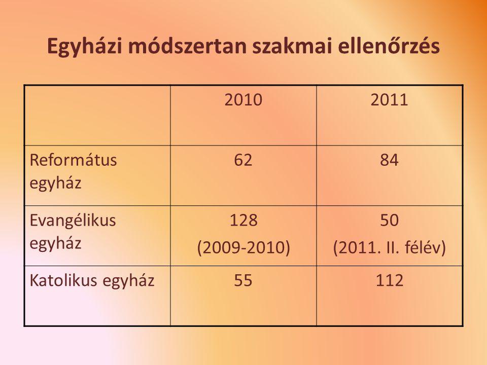 Egyházi módszertan szakmai ellenőrzés 20102011 Református egyház 6284 Evangélikus egyház 128 (2009-2010) 50 (2011.