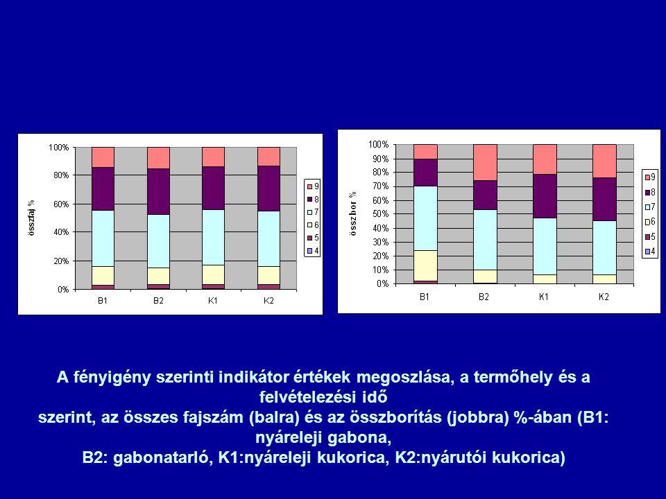 A fényigény szerinti indikátor értékek megoszlása, a termőhely és a felvételezési idő szerint, az összes fajszám (balra) és az összborítás (jobbra) %-