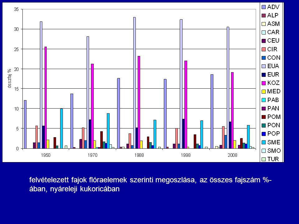 felvételezett fajok flóraelemek szerinti megoszlása, az összes fajszám %- ában, nyáreleji kukoricában