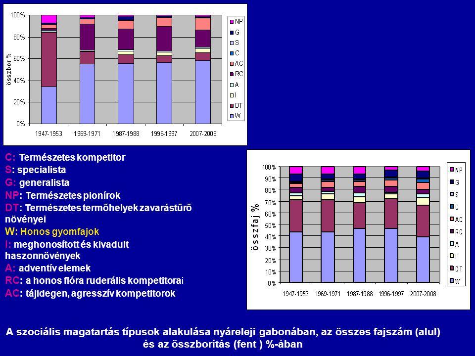 A szociális magatartás típusok alakulása nyáreleji gabonában, az összes fajszám (alul) és az összborítás (fent ) %-ában C: Természetes kompetitor S :