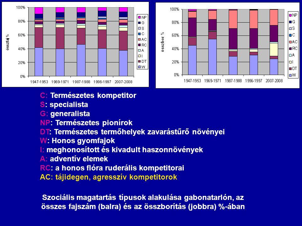 Szociális magatartás típusok alakulása gabonatarlón, az összes fajszám (balra) és az összborítás (jobbra) %-ában C: Természetes kompetitor S: speciali