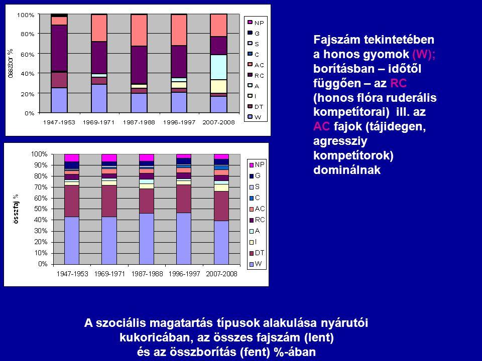 A szociális magatartás típusok alakulása nyárutói kukoricában, az összes fajszám (lent) és az összborítás (fent) %-ában Fajszám tekintetében a honos g