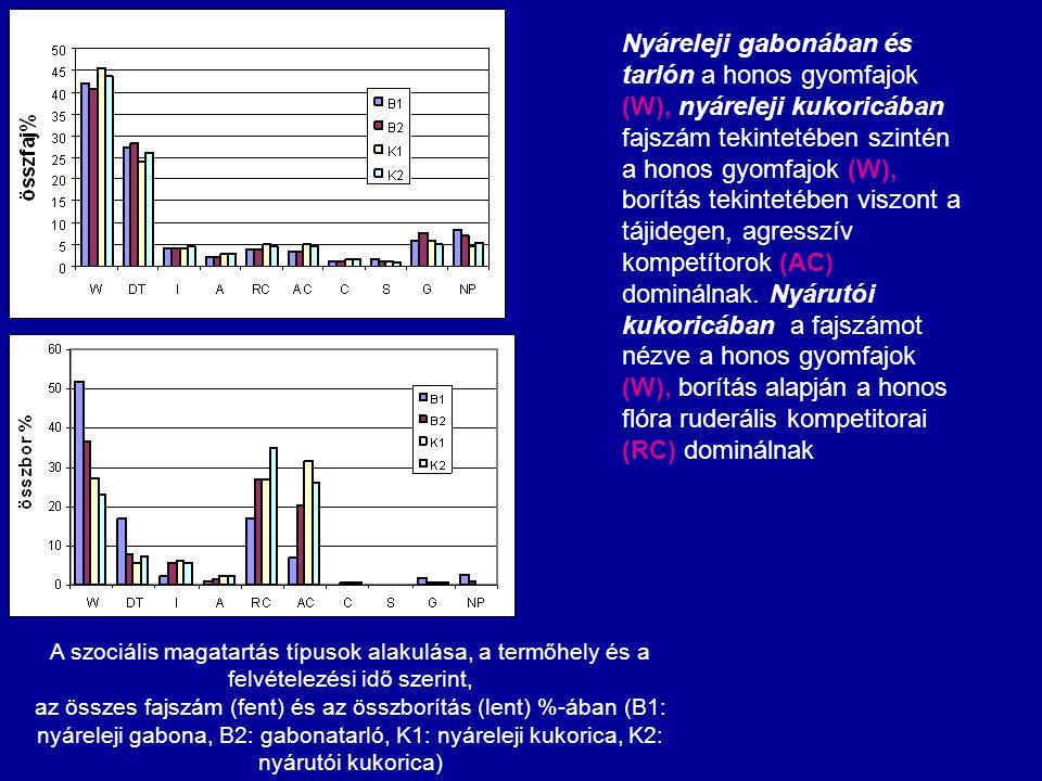 A szociális magatartás típusok alakulása, a termőhely és a felvételezési idő szerint, az összes fajszám (fent) és az összborítás (lent) %-ában (B1: ny