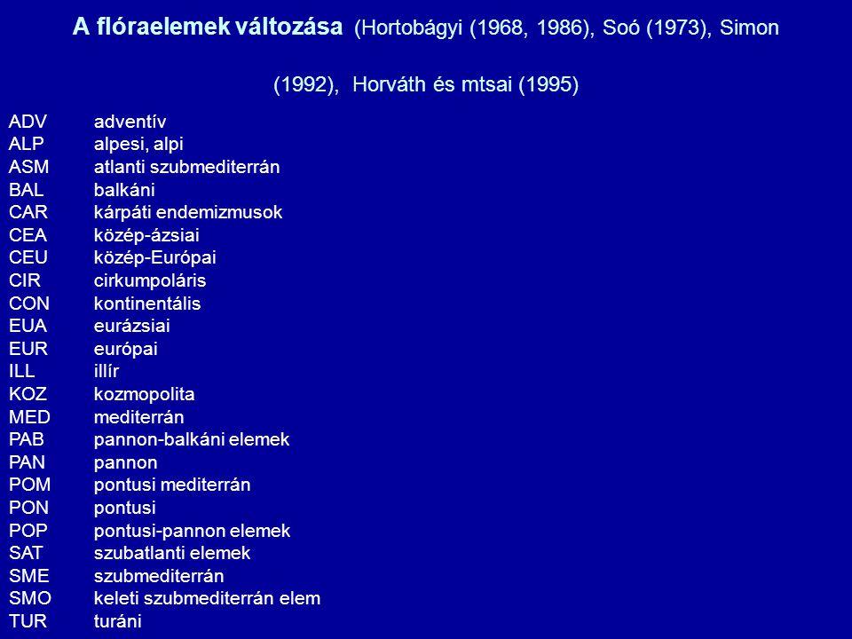 A flóraelemek változása (Hortobágyi (1968, 1986), Soó (1973), Simon (1992), Horváth és mtsai (1995) ADVadventív ALPalpesi, alpi ASMatlanti szubmediter
