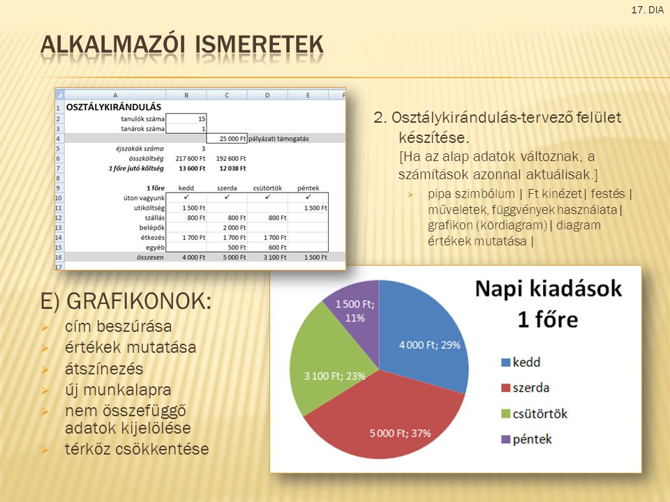 E) GRAFIKONOK:  cím beszúrása  értékek mutatása  átszínezés  új munkalapra  nem összefüggő adatok kijelölése  térköz csökkentése 17. DIA 2. Oszt