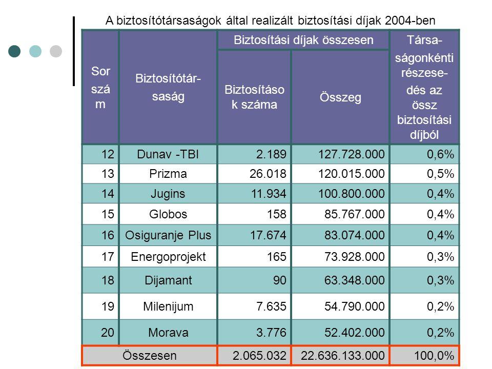 A biztosítótársaságok által realizált biztosítási díjak 2004-ben Sor szá m Biztosítótár- saság Biztosítási díjak összesen Társa- ságonkénti részese- dés az össz biztosítási díjból Biztosításo k száma Összeg 12Dunav -TBI2.189127.728.0000,6% 13Prizma26.018120.015.0000,5% 14Jugins11.934100.800.0000,4% 15Globos15885.767.0000,4% 16Osiguranje Plus17.67483.074.0000,4% 17Energoprojekt16573.928.0000,3% 18Dijamant9063.348.0000,3% 19Milenijum7.63554.790.0000,2% 20Morava3.77652.402.0000,2% Összesen2.065.03222.636.133.000100,0%