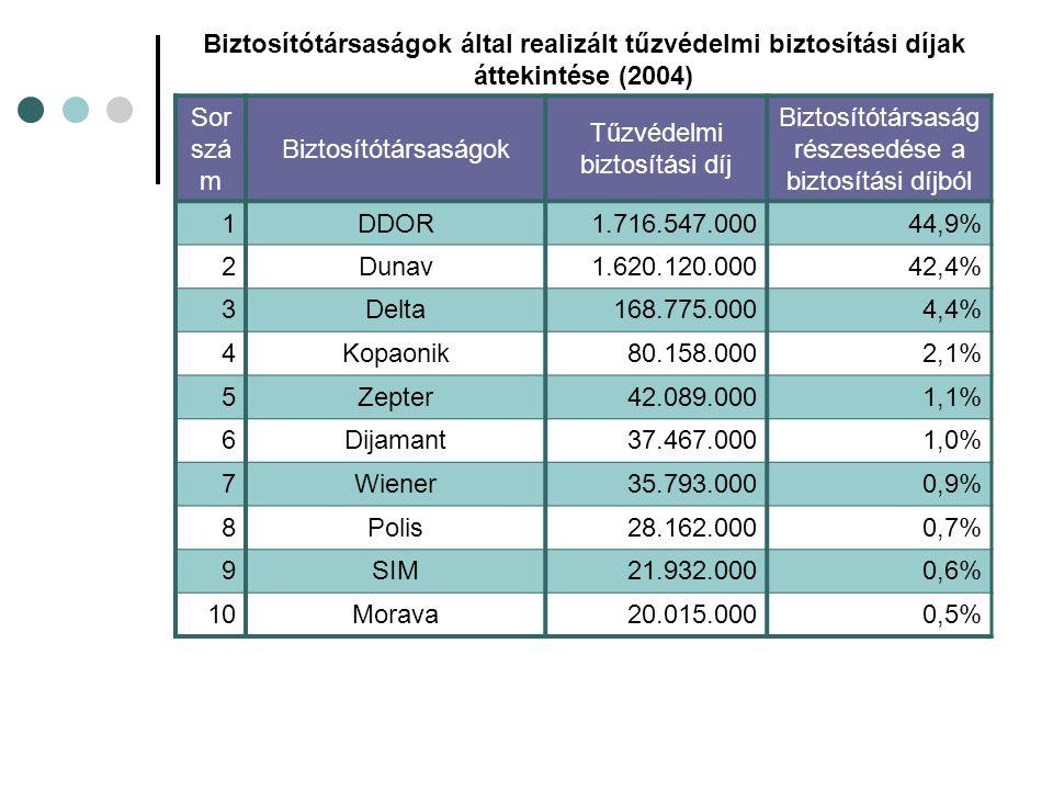 Biztosítótársaságok által realizált tűzvédelmi biztosítási díjak áttekintése (2004) Sor szá m Biztosítótársaságok Tűzvédelmi biztosítási díj Biztosítótársaság részesedése a biztosítási díjból 1DDOR1.716.547.00044,9% 2Dunav1.620.120.00042,4% 3Delta168.775.0004,4% 4Kopaonik80.158.0002,1% 5Zepter42.089.0001,1% 6Dijamant37.467.0001,0% 7Wiener35.793.0000,9% 8Polis28.162.0000,7% 9SIM21.932.0000,6% 10Morava20.015.0000,5%