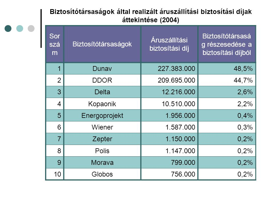 Biztosítótársaságok által realizált áruszállítási biztosítási díjak áttekintése (2004) Sor szá m Biztosítótársaságok Áruszállítási biztosítási díj Biztosítótársasá g részesedése a biztosítási díjból 1Dunav227.383.00048,5% 2DDOR209.695.00044,7% 3Delta12.216.0002,6% 4Kopaonik10.510.0002,2% 5Energoprojekt1.956.0000,4% 6Wiener1.587.0000,3% 7Zepter1.150.0000,2% 8Polis1.147.0000,2% 9Morava799.0000,2% 10Globos756.0000,2%