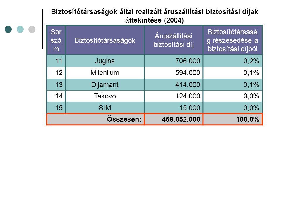 Biztosítótársaságok által realizált áruszállítási biztosítási díjak áttekintése (2004) Sor szá m Biztosítótársaságok Áruszállítási biztosítási díj Biztosítótársasá g részesedése a biztosítási díjból 11Jugins706.0000,2% 12Milenijum594.0000,1% 13Dijamant414.0000,1% 14Takovo124.0000,0% 15SIM15.0000,0% Összesen:469.052.000100,0%