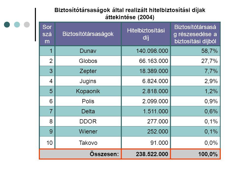 Biztosítótársaságok által realizált hitelbiztosítási díjak áttekintése (2004) Sor szá m Biztosítótársaságok Hitelbiztosítási díj Biztosítótársasá g részesedése a biztosítási díjból 1Dunav140.098.00058,7% 2Globos66.163.00027,7% 3Zepter18.389.0007,7% 4Jugins6.824.0002,9% 5Kopaonik2.818.0001,2% 6Polis2.099.0000,9% 7Delta1.511.0000,6% 8DDOR277.0000,1% 9Wiener252.0000,1% 10Takovo91.0000,0% Összesen:238.522.000100,0%