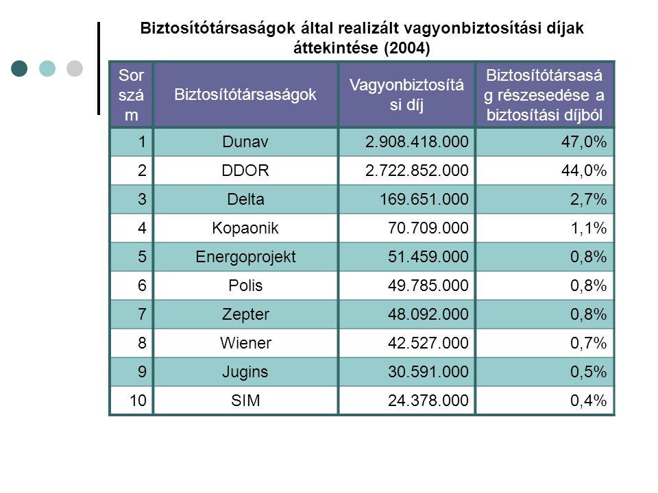 Biztosítótársaságok által realizált vagyonbiztosítási díjak áttekintése (2004) Sor szá m Biztosítótársaságok Vagyonbiztosítá si díj Biztosítótársasá g részesedése a biztosítási díjból 1Dunav2.908.418.00047,0% 2DDOR2.722.852.00044,0% 3Delta169.651.0002,7% 4Kopaonik70.709.0001,1% 5Energoprojekt51.459.0000,8% 6Polis49.785.0000,8% 7Zepter48.092.0000,8% 8Wiener42.527.0000,7% 9Jugins30.591.0000,5% 10SIM24.378.0000,4%