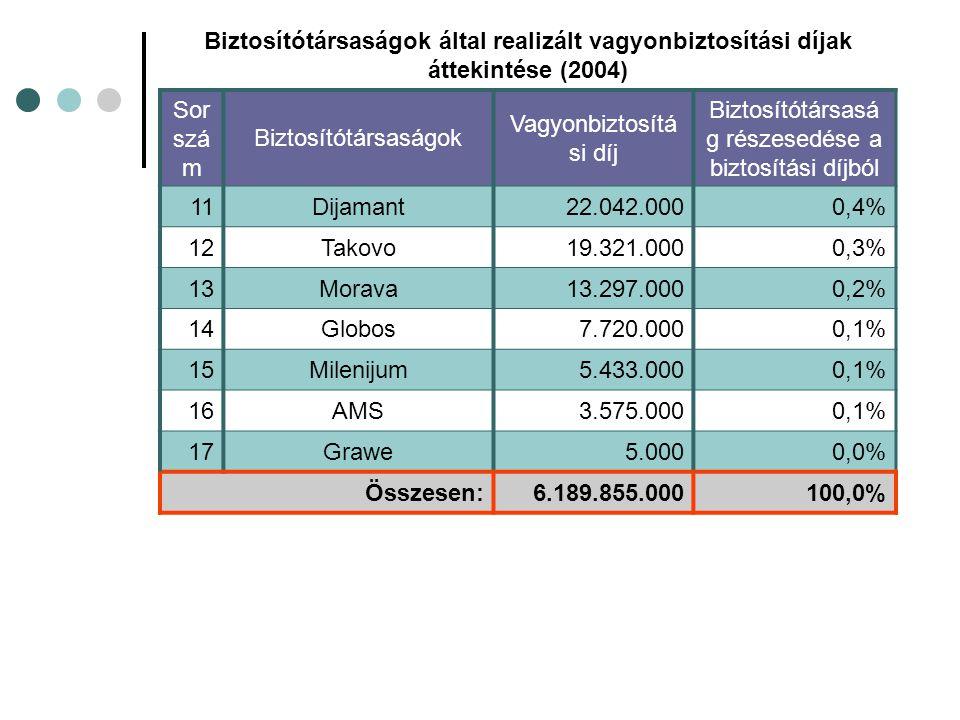 Biztosítótársaságok által realizált vagyonbiztosítási díjak áttekintése (2004) Sor szá m Biztosítótársaságok Vagyonbiztosítá si díj Biztosítótársasá g részesedése a biztosítási díjból 11Dijamant22.042.0000,4% 1212Takovo19.321.0000,3% 1313Morava13.297.0000,2% 1414Globos7.720.0000,1% 1515Milenijum5.433.0000,1% 1616AMS3.575.0000,1% 1717Grawe5.0000,0% Összesen:6.189.855.000100,0%