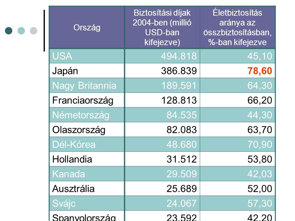 Ország Biztosítási díjak 2004-ben (millió USD-ban kifejezve) Életbiztosítás aránya az összbiztosításban, %-ban kifejezve USA494.81845,10 Japán386.83978,60 Nagy Britannia189.59164,30 Franciaország128.81366,20 Németország 84.53544,30 Olaszország 82.08363,70 Dél-Kórea 48.68070,90 Hollandia 31.51253,80 Kanada 29.50942,03 Ausztrália 25.68952,00 Svájc 24.06757,30 Spanyolország 23.59242,20