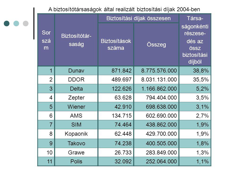 A biztosítótársaságok által realizált biztosítási díjak 2004-ben Sor szá m Biztosítótár- saság Biztosítási díjak összesen Társa- ságonkénti részese- dés az össz biztosítási díjból Biztosítások száma Összeg 1Dunav871.8428.775.576.00038,8% 2DDOR489.6978.031.131.00035,5% 3Delta122.6261.166.862.0005,2% 4Zepter63.628794.404.0003,5% 5Wiener42.910698.638.0003,1% 6AMS134.715602.690.0002,7% 7SIM74.464438.862.0001,9% 8Kopaonik62.448429.700.0001,9% 9Takovo74.238400.505.0001,8% 10Grawe26.733283.849.0001,3% 11Polis32.092252.064.0001,1%