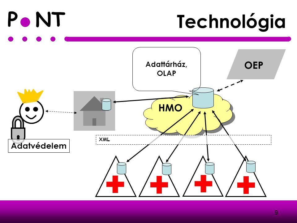 P NT 9 Technológia HMO OEP Adattárház, OLAP XML Adatvédelem