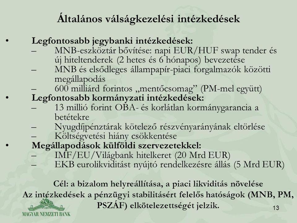 """13 Általános válságkezelési intézkedések Legfontosabb jegybanki intézkedések: –MNB-eszköztár bővítése: napi EUR/HUF swap tender és új hiteltenderek (2 hetes és 6 hónapos) bevezetése –MNB és elsődleges állampapír-piaci forgalmazók közötti megállapodás –600 milliárd forintos """"mentőcsomag (PM-mel együtt) Legfontosabb kormányzati intézkedések: –13 millió forint OBA- és korlátlan kormánygarancia a betétekre –Nyugdíjpénztárak kötelező részvényarányának eltörlése –Költségvetési hiány csökkentése Megállapodások külföldi szervezetekkel: –IMF/EU/Világbank hitelkeret (20 Mrd EUR) –EKB eurolikviditást nyújtó rendelkezésre állás (5 Mrd EUR) Cél: a bizalom helyreállítása, a piaci likviditás növelése Az intézkedések a pénzügyi stabilitásért felelős hatóságok (MNB, PM, PSZÁF) elkötelezettségét jelzik."""